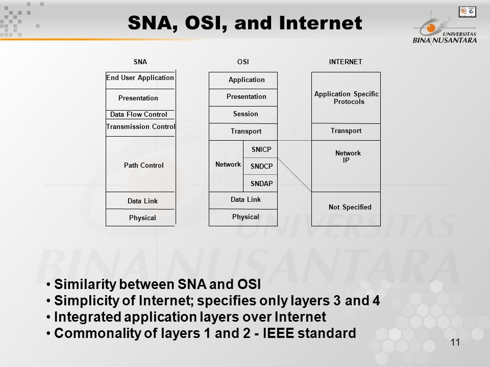 11 SNA, OSI, and Internet Application Presentation Session Transport Network SNICP SNDCP SNDAP Data Link Physical Application Specific Protocols Transport Network IP Not Specified Physical Data Link Path Control Transmission Control Data Flow Control Presentation End User Application SNAOSIINTERNET Similarity between SNA and OSI Simplicity of Internet; specifies only layers 3 and 4 Integrated application layers over Internet Commonality of layers 1 and 2 - IEEE standard