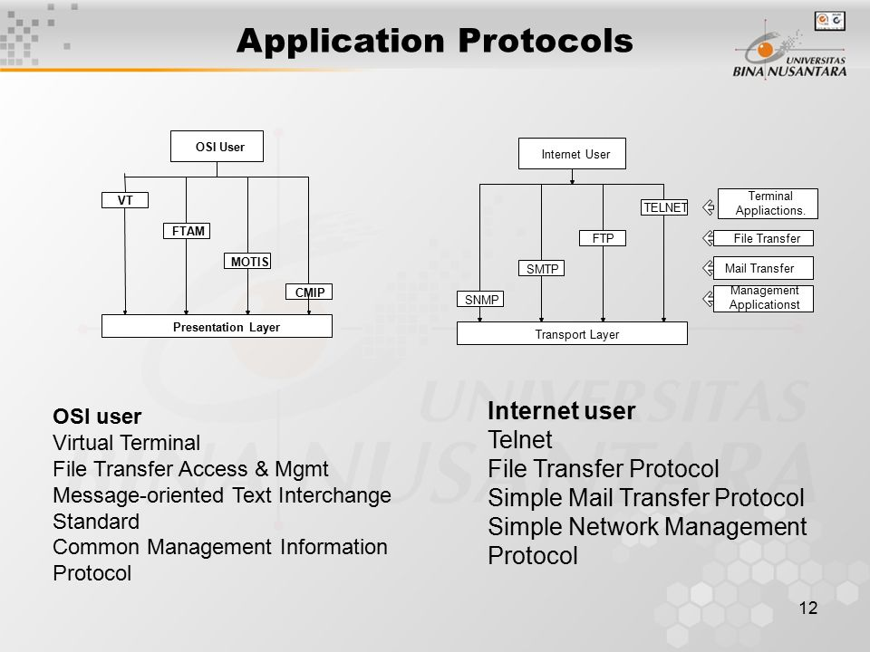 12 Application Protocols OSI User VT FTAM MOTIS CMIP Presentation Layer SNMP SMTP FTPFile Transfer Mail Transfer Terminal Appliactions.