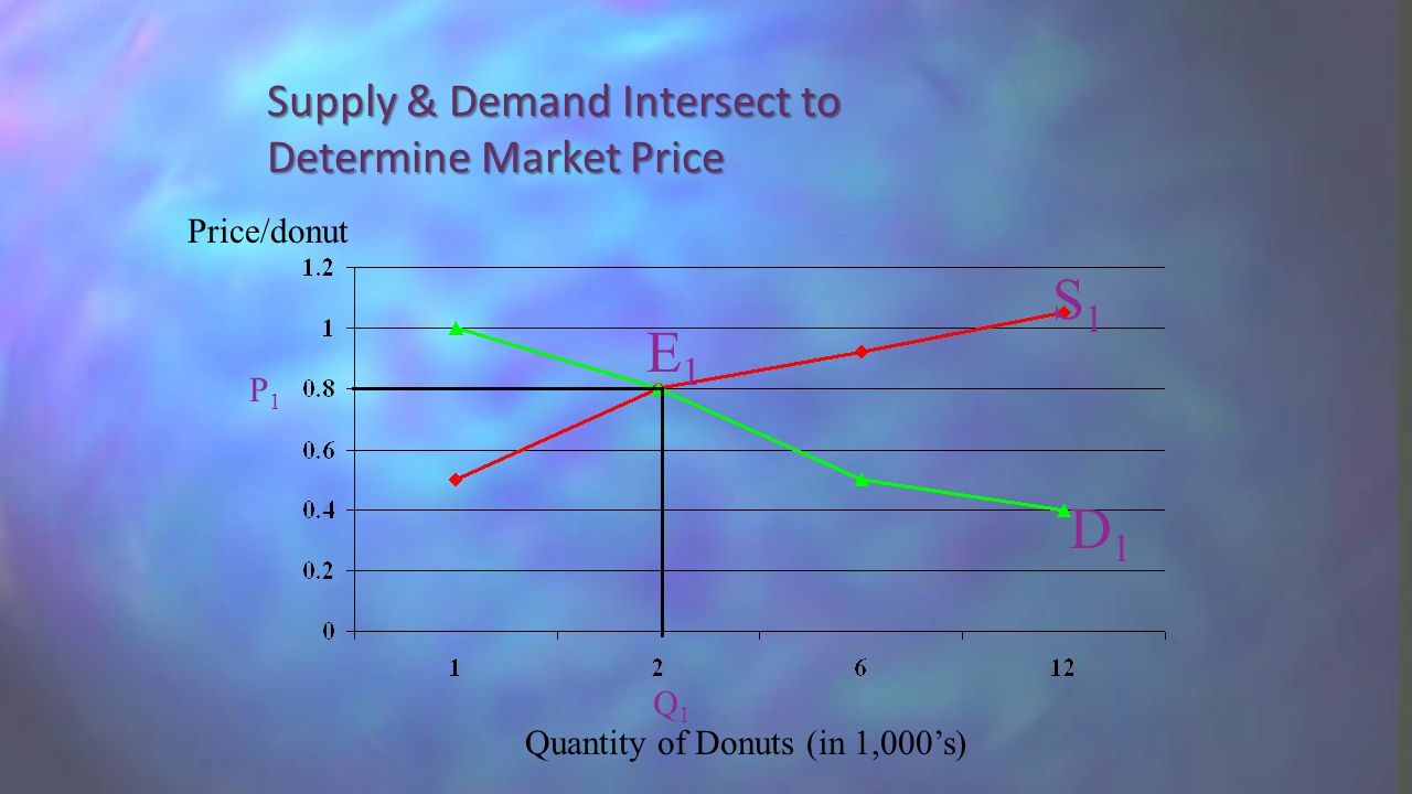 Supply & Demand Intersect to Determine Market Price Quantity of Donuts (in 1,000's) Price/donut S1S1 D1D1 P1P1 Q1Q1 E1E1