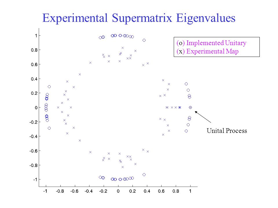 Experimental Supermatrix Eigenvalues (o) Implemented Unitary (x) Experimental Map Unital Process