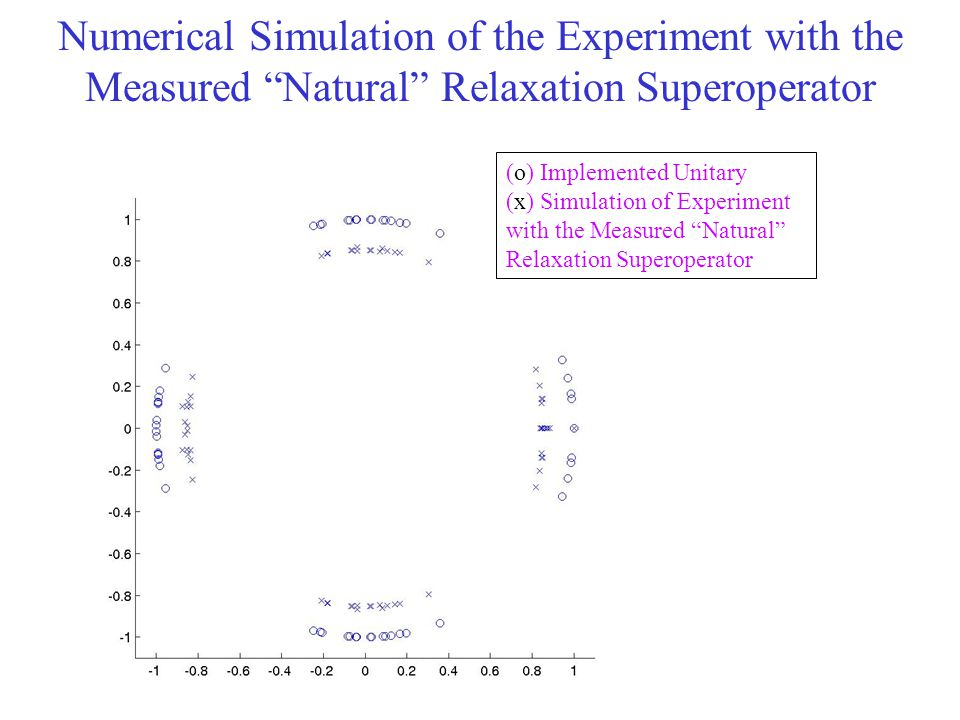Numerical Simulation of the Experiment with the Measured Natural Relaxation Superoperator (o) Implemented Unitary (x) Simulation of Experiment with the Measured Natural Relaxation Superoperator