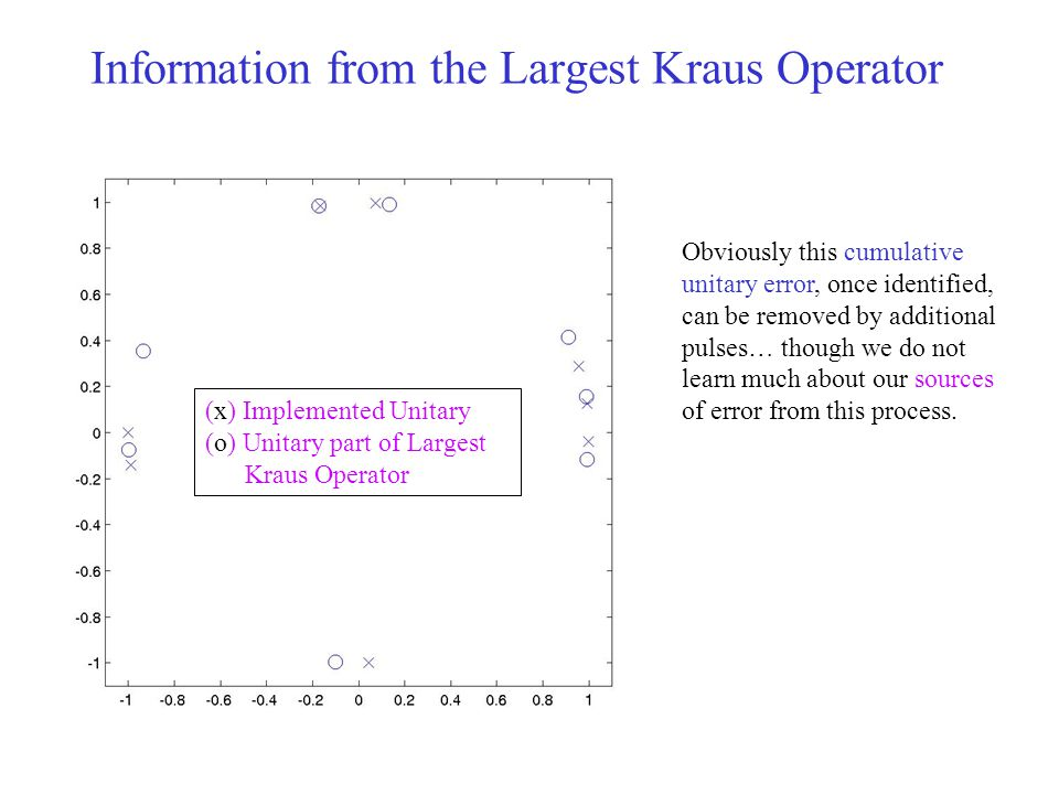 Information from the Largest Kraus Operator (x) Implemented Unitary (o) Unitary part of Largest Kraus Operator Obviously this cumulative unitary error, once identified, can be removed by additional pulses… though we do not learn much about our sources of error from this process.