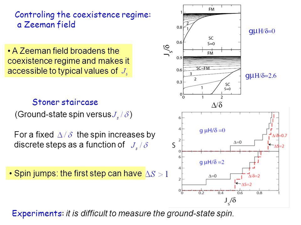 A Zeeman field broadens the coexistence regime and makes it accessible to typical values of For a fixed the spin increases by discrete steps as a function of Controling the coexistence regime: a Zeeman field Stoner staircase Spin jumps: the first step can have (Ground-state spin versus ) Experiments: it is difficult to measure the ground-state spin.