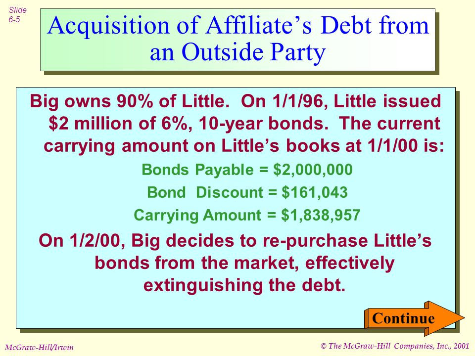 © The McGraw-Hill Companies, Inc., 2001 Slide 6-5 McGraw-Hill/Irwin Big owns 90% of Little.