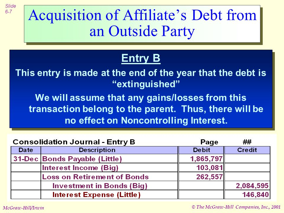 © The McGraw-Hill Companies, Inc., 2001 Slide 6-7 McGraw-Hill/Irwin Acquisition of Affiliate's Debt from an Outside Party Entry B This entry is made at the end of the year that the debt is extinguished We will assume that any gains/losses from this transaction belong to the parent.