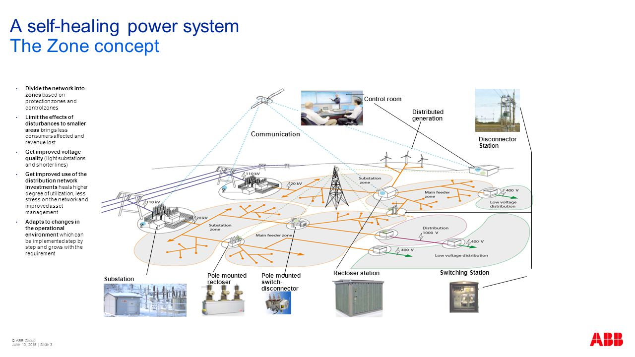 © ABB Group June 10, 2015 | Slide 3 A self-healing power system The Zone concept  Divide the network into zones based on protection zones and control zones  Limit the effects of disturbances to smaller areas brings less consumers affected and revenue lost  Get improved voltage quality (light substations and shorter lines)  Get improved use of the distribution network investments heals higher degree of utilization, less stress on the network and improved asset management  Adapts to changes in the operational environment which can be implemented step by step and grows with the requirement Substation Recloser station Control room Communication Disconnector Station Distributed generation Switching Station Pole mounted recloser Pole mounted switch- disconnector