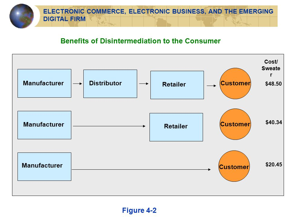 Benefits of Disintermediation to the Consumer Figure 4-2 Manufacturer DistributorRetailer Customer Cost/ Sweate r $48.50 $40.34 $20.45 ELECTRONIC COMMERCE, ELECTRONIC BUSINESS, AND THE EMERGING DIGITAL FIRM