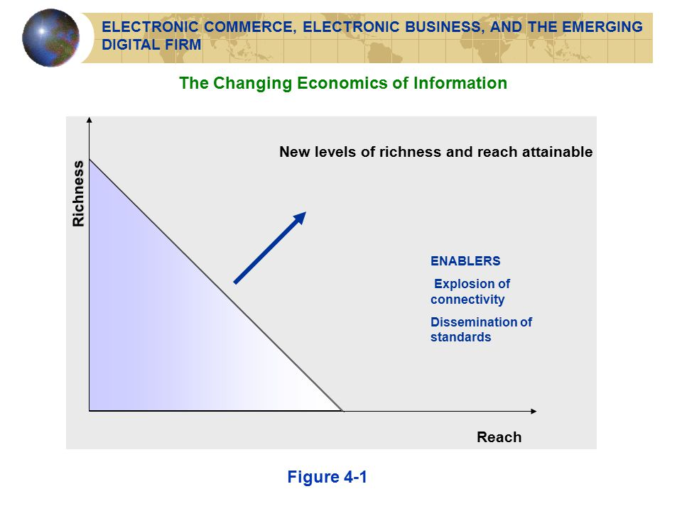 Richness New levels of richness and reach attainable Reach ENABLERS Explosion of connectivity Dissemination of standards Figure 4-1 The Changing Economics of Information ELECTRONIC COMMERCE, ELECTRONIC BUSINESS, AND THE EMERGING DIGITAL FIRM