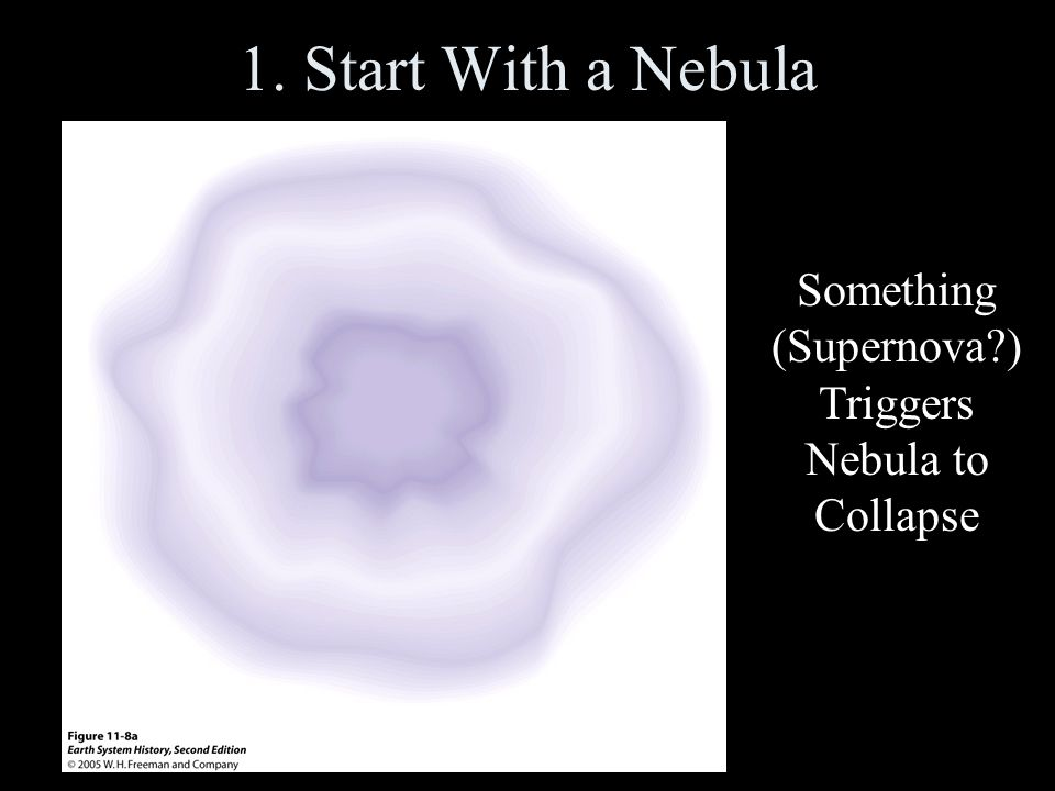1. Start With a Nebula Something (Supernova ) Triggers Nebula to Collapse