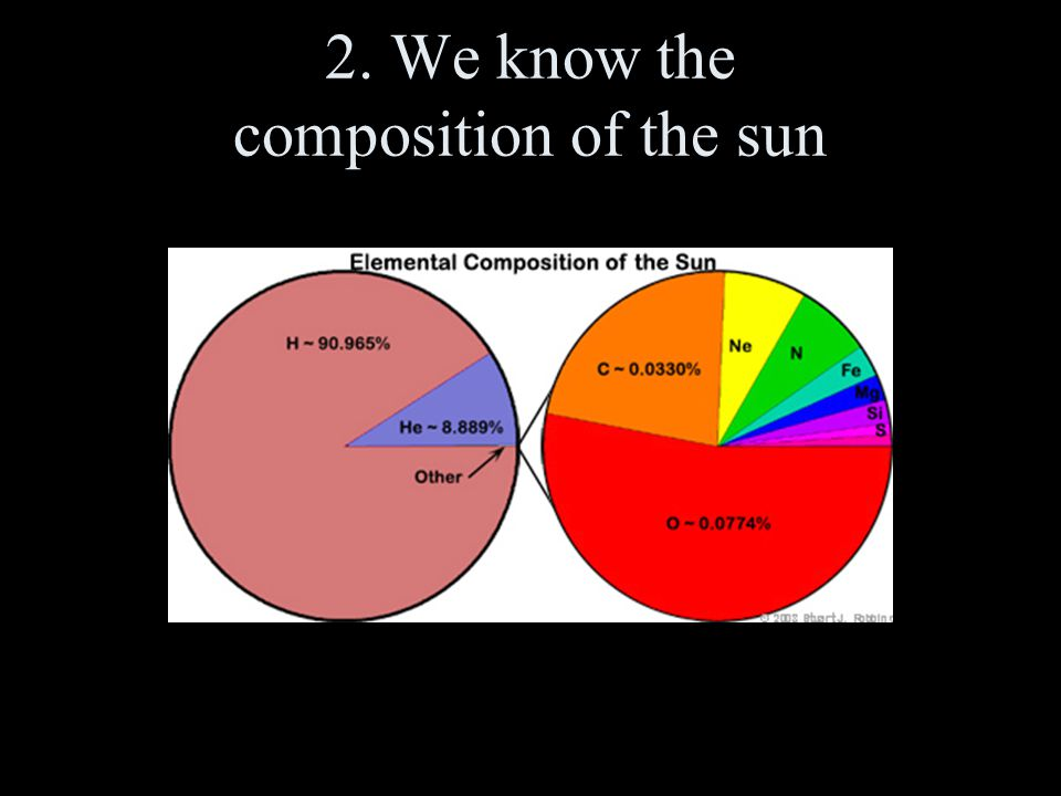 2. We know the composition of the sun