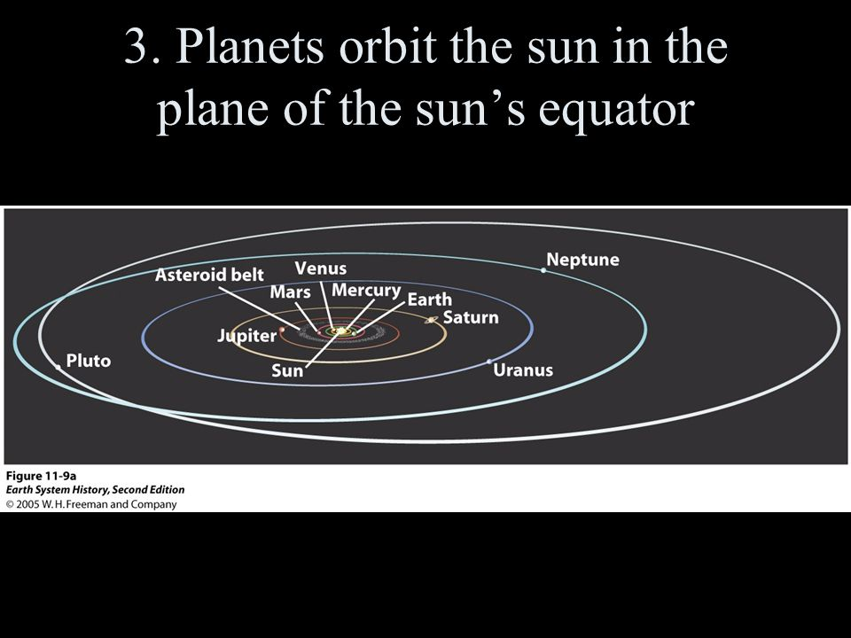 3. Planets orbit the sun in the plane of the sun's equator