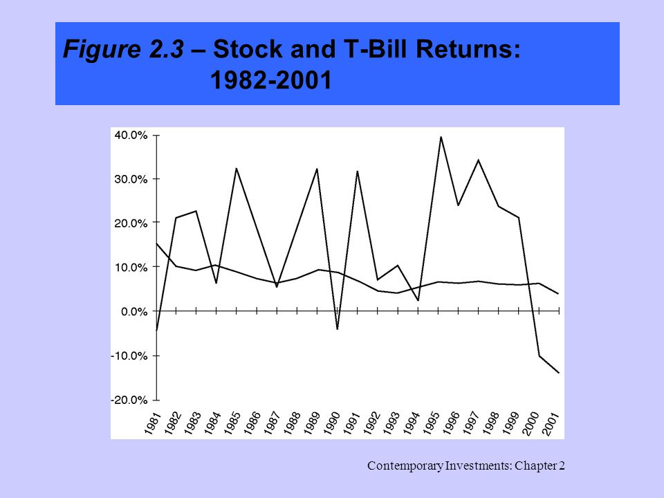 Contemporary Investments: Chapter 2 Figure 2.3 – Stock and T-Bill Returns: