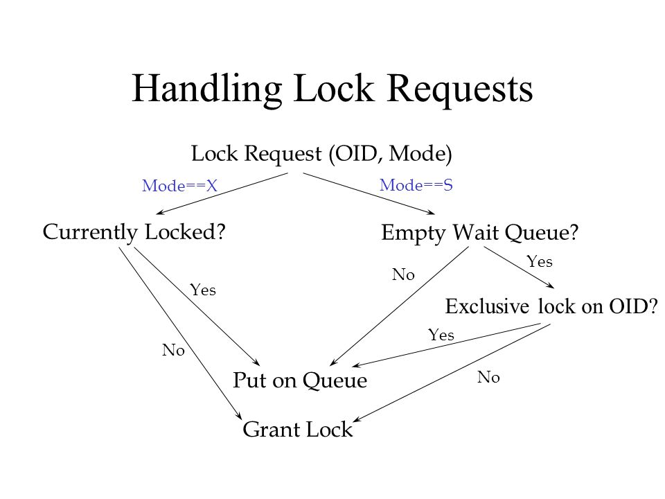 Handling Lock Requests Lock Request (OID, Mode) Currently Locked.