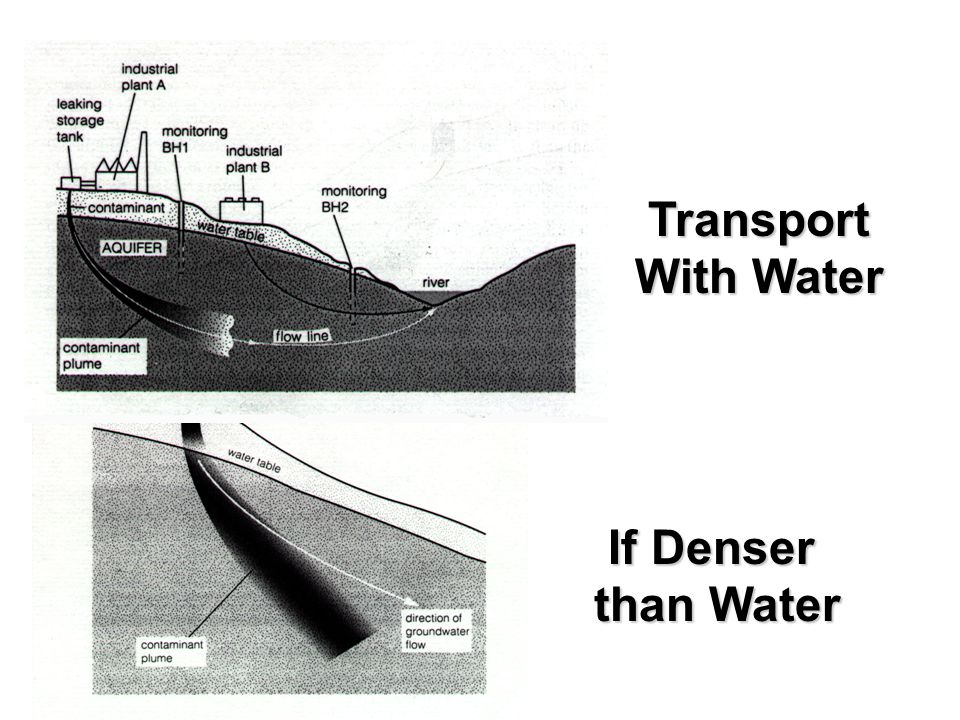 If Denser than Water Transport With Water