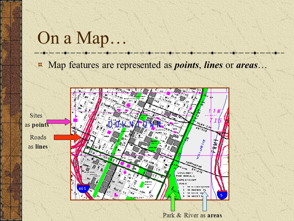 On a Map… Map features are represented as points, lines or areas… Roads as lines Park &River as areas Sites as points