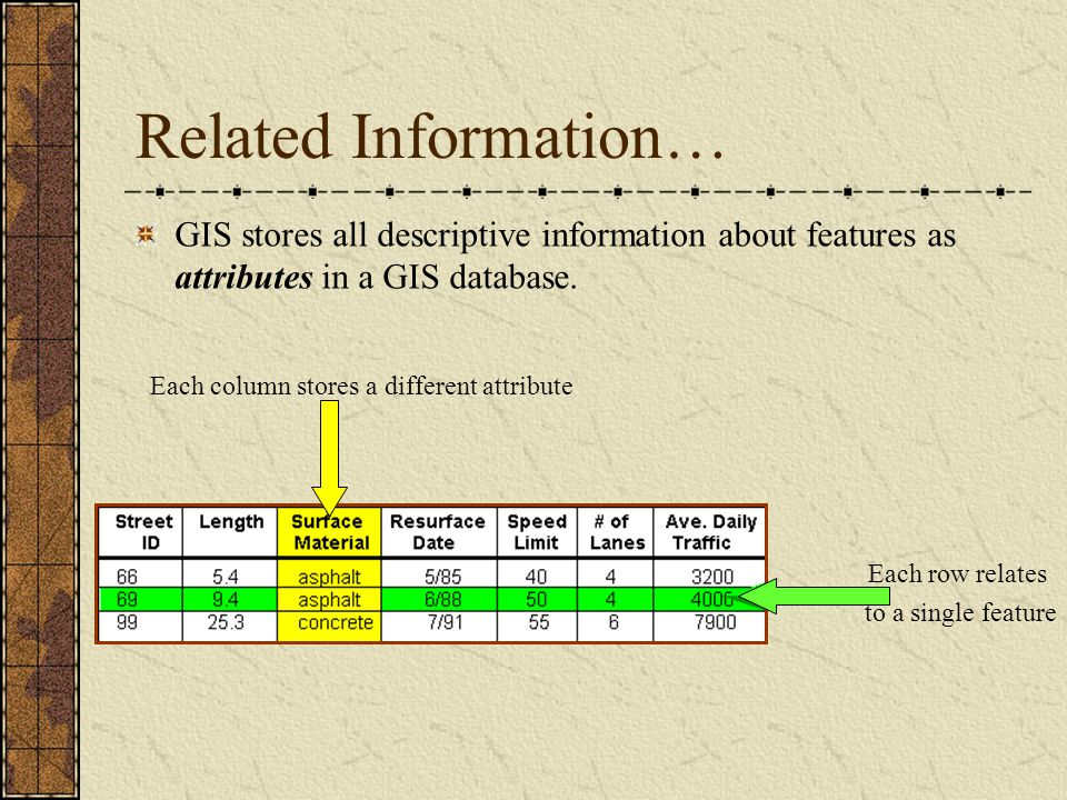 Related Information… GIS stores all descriptive information about features as attributes in a GIS database.