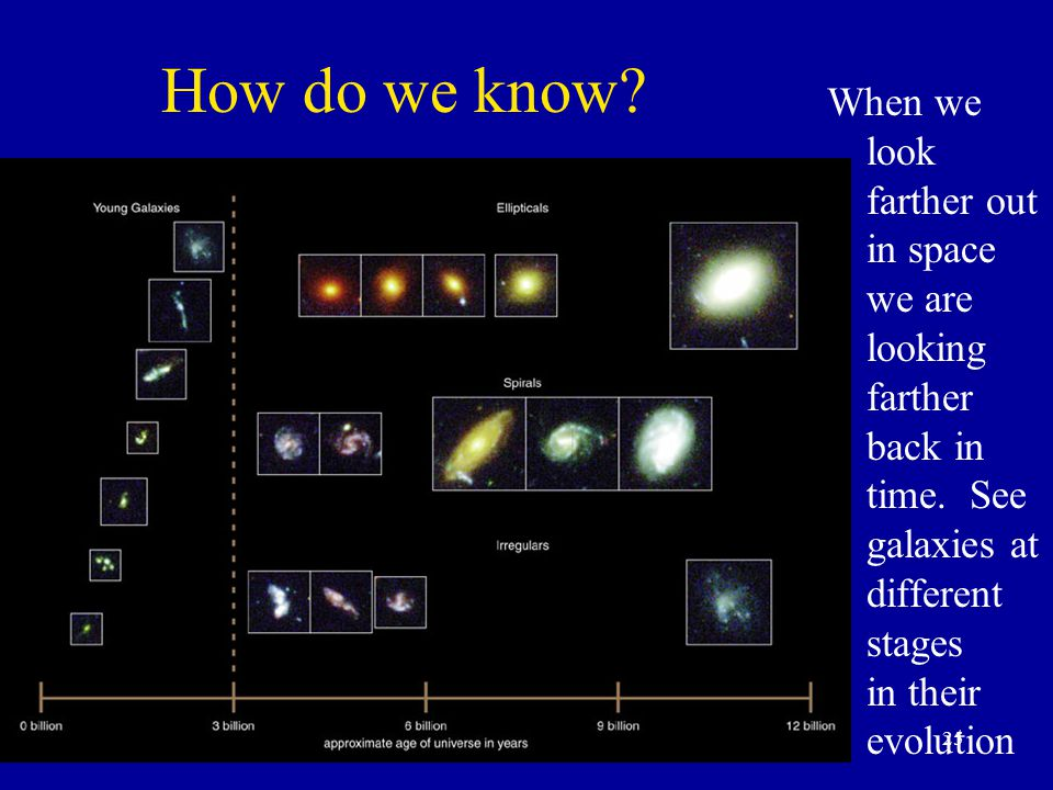 25 How do we know. When we look farther out in space we are looking farther back in time.