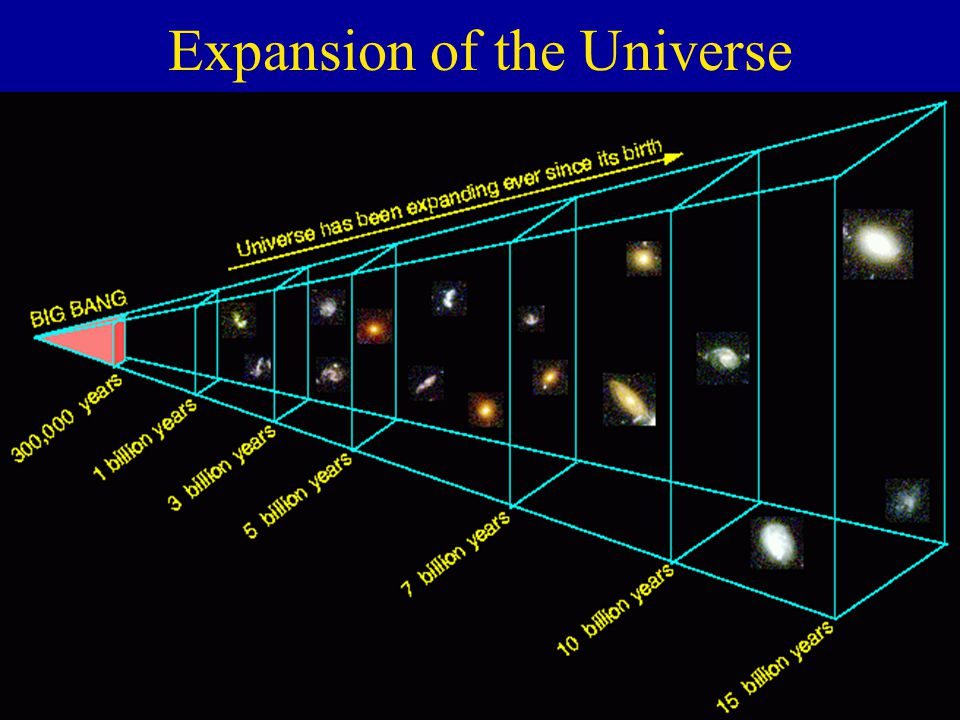 26 Expansion of the Universe