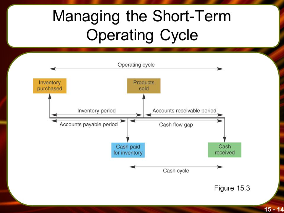 Managing the Short-Term Operating Cycle Figure 15.3