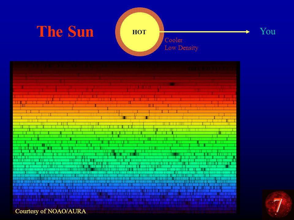 7 The Sun Courtesy of NOAO/AURA HOT You Cooler Low Density