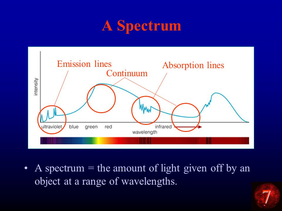 7 A Spectrum A spectrum = the amount of light given off by an object at a range of wavelengths.