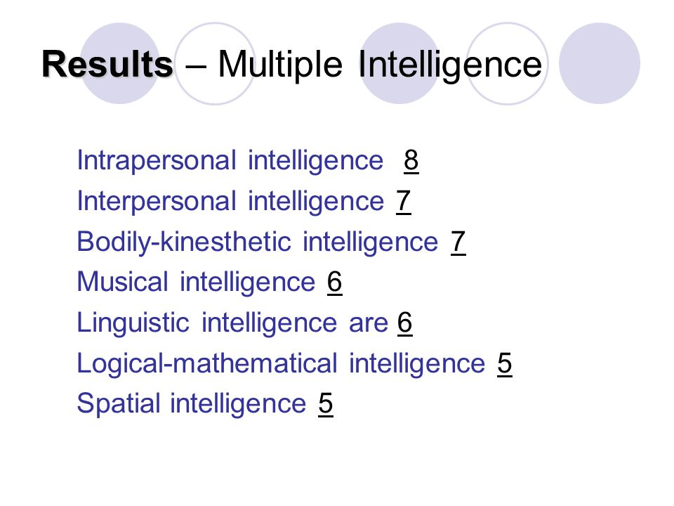 Results Results – Multiple Intelligence Intrapersonal intelligence 8 Interpersonal intelligence 7 Bodily-kinesthetic intelligence 7 Musical intelligence 6 Linguistic intelligence are 6 Logical-mathematical intelligence 5 Spatial intelligence 5