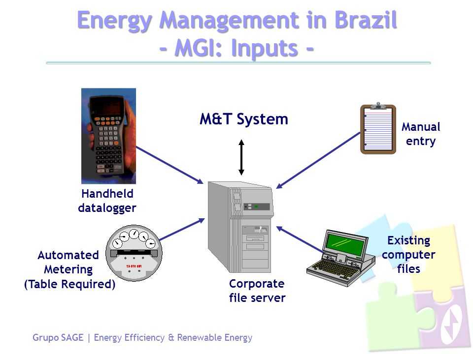 Grupo SAGE | Energy Efficiency & Renewable Energy Energy Management in Brazil - MGI: Inputs - Handheld datalogger Existing computer files Manual entry Automated Metering Corporate file server (Table Required) M&T System