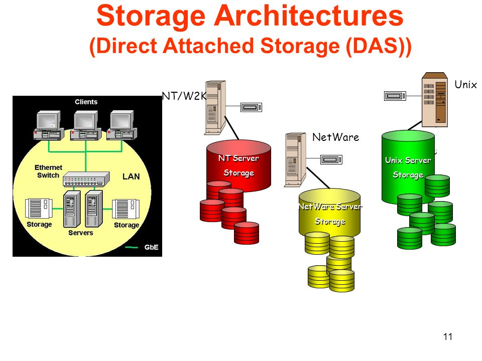 11 Storage Architectures (Direct Attached Storage (DAS)) Unix NetWare NT/W2K NetWare Server Storage NetWare Server Storage NT Server Storage NT Server Storage Virtual Drive 3 Unix Server Storage Unix Server Storage