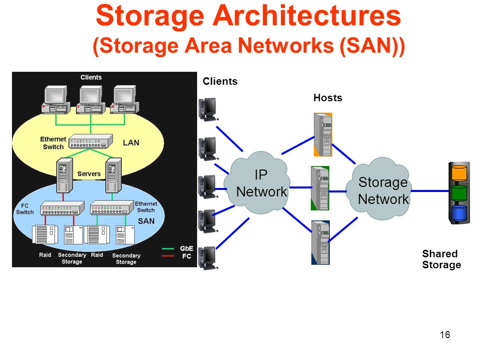 16 Storage Architectures (Storage Area Networks (SAN)) Storage Network Hosts IP Network Clients Shared Storage