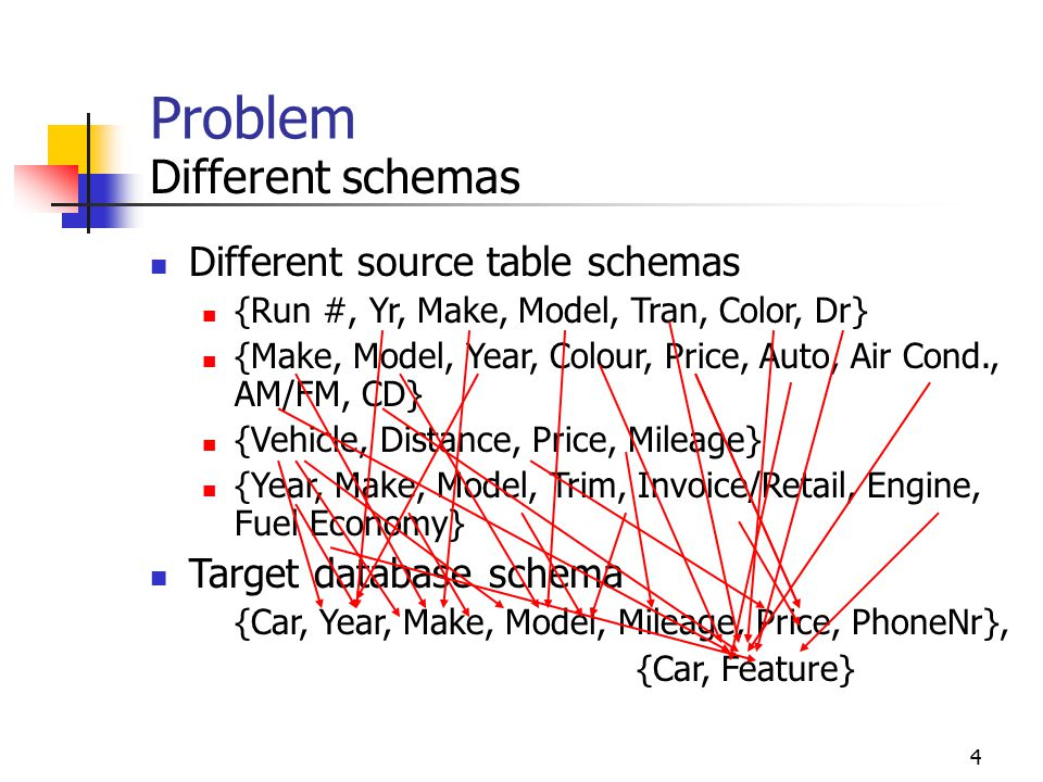 Schema Matching and Data Extraction over HTML Tables Cui Tao Data ...