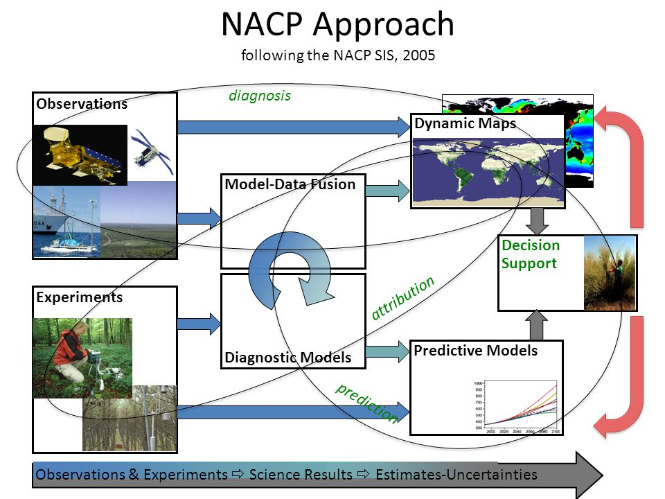 NACP Approach following the NACP SIS, 2005 Observations Observations & Experiments  Science Results  Estimates-Uncertainties Predictive Models Experiments Diagnostic Models Model-Data Fusion Dynamic Maps Decision Support diagnosis prediction attribution