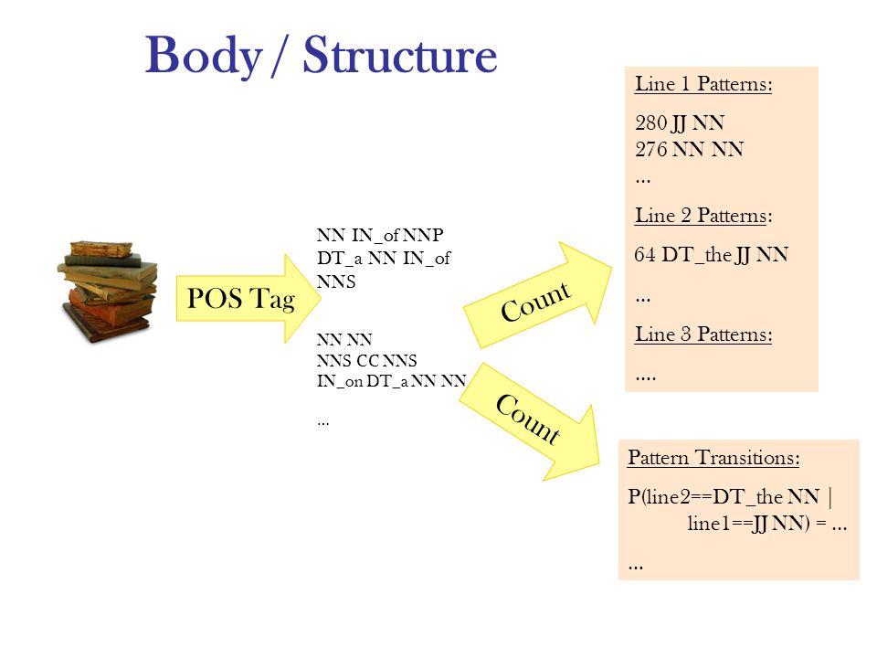 Body / Structure POS Tag Count Line 1 Patterns: 280 JJ NN 276 NN NN...