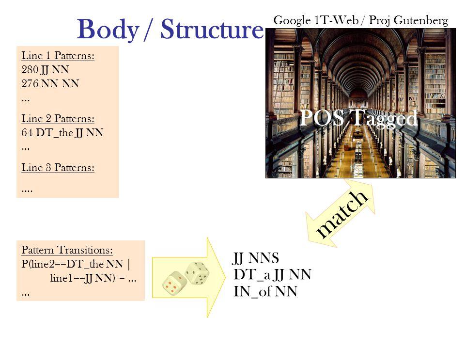 Body / Structure Google 1T-Web / Proj Gutenberg POS Tagged match JJ NNS DT_a JJ NN IN_of NN Line 1 Patterns: 280 JJ NN 276 NN NN...