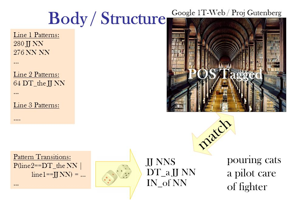 Body / Structure Google 1T-Web / Proj Gutenberg POS Tagged match JJ NNS DT_a JJ NN IN_of NN pouring cats a pilot care of fighter Line 1 Patterns: 280 JJ NN 276 NN NN...