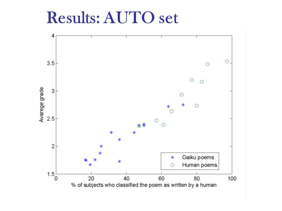 Results: AUTO set