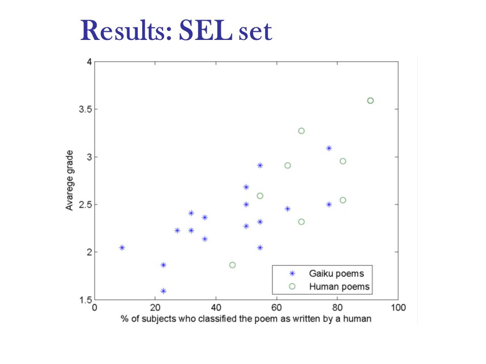 Results: SEL set