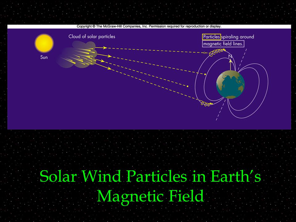 Solar Wind Particles in Earth's Magnetic Field