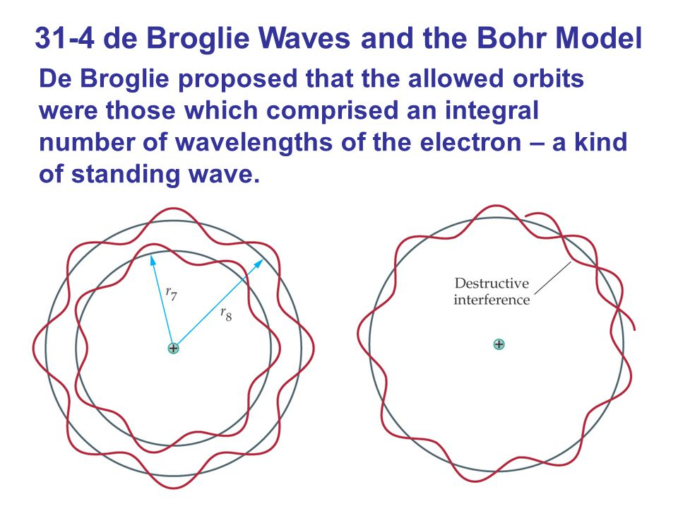 31-4 de Broglie Waves and the Bohr Model De Broglie proposed that the allowed orbits were those which comprised an integral number of wavelengths of the electron – a kind of standing wave.