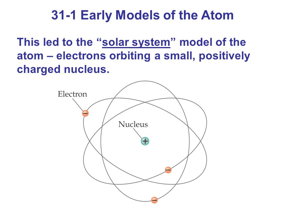 31-1 Early Models of the Atom This led to the solar system model of the atom – electrons orbiting a small, positively charged nucleus.