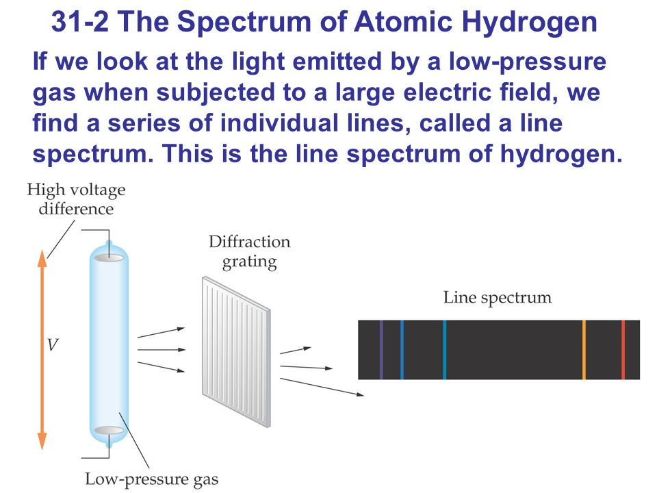 31-2 The Spectrum of Atomic Hydrogen If we look at the light emitted by a low-pressure gas when subjected to a large electric field, we find a series of individual lines, called a line spectrum.