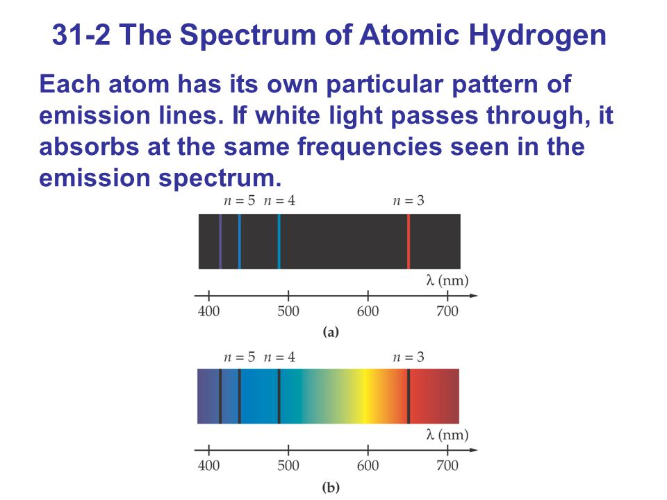 31-2 The Spectrum of Atomic Hydrogen Each atom has its own particular pattern of emission lines.