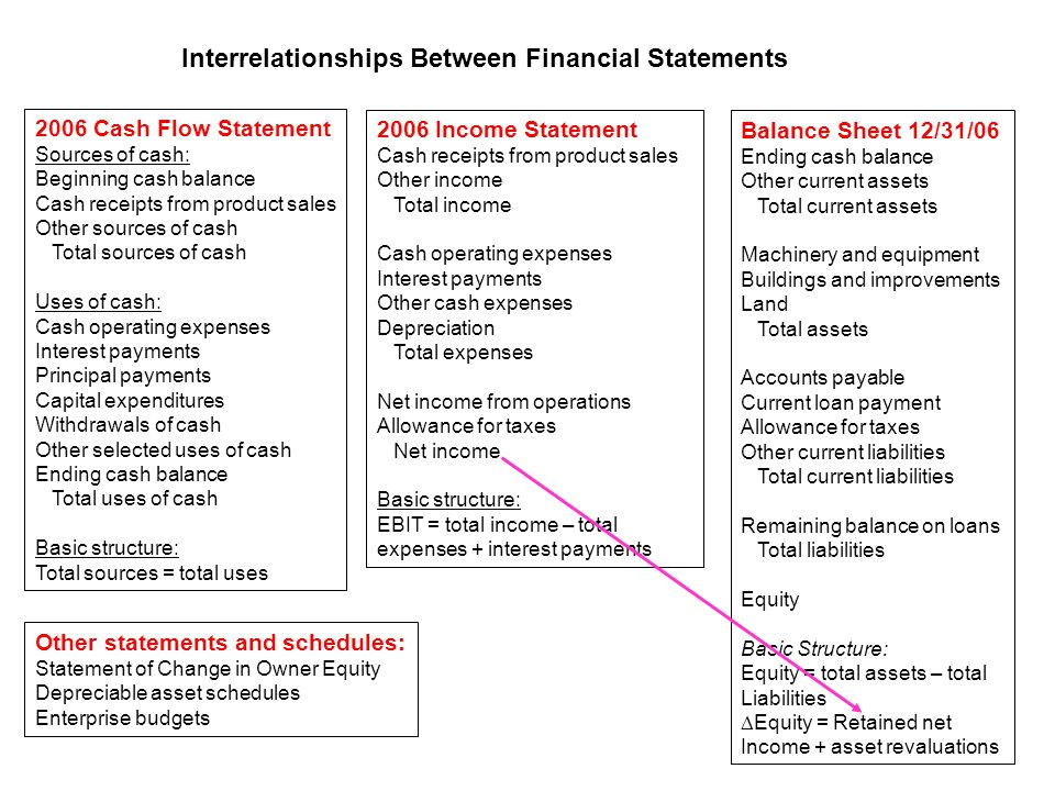 2006 Cash Flow Statement Sources of cash: Beginning cash balance Cash receipts from product sales Other sources of cash Total sources of cash Uses of cash: Cash operating expenses Interest payments Principal payments Capital expenditures Withdrawals of cash Other selected uses of cash Ending cash balance Total uses of cash Basic structure: Total sources = total uses 2006 Income Statement Cash receipts from product sales Other income Total income Cash operating expenses Interest payments Other cash expenses Depreciation Total expenses Net income from operations Allowance for taxes Net income Basic structure: EBIT = total income – total expenses + interest payments Interrelationships Between Financial Statements Balance Sheet 12/31/06 Ending cash balance Other current assets Total current assets Machinery and equipment Buildings and improvements Land Total assets Accounts payable Current loan payment Allowance for taxes Other current liabilities Total current liabilities Remaining balance on loans Total liabilities Equity Basic Structure: Equity = total assets – total Liabilities  Equity = Retained net Income + asset revaluations Other statements and schedules: Statement of Change in Owner Equity Depreciable asset schedules Enterprise budgets