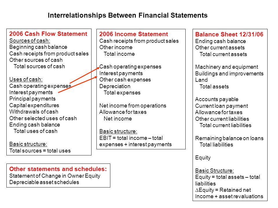 2006 Cash Flow Statement Sources of cash: Beginning cash balance Cash receipts from product sales Other sources of cash Total sources of cash Uses of cash: Cash operating expenses Interest payments Principal payments Capital expenditures Withdrawals of cash Other selected uses of cash Ending cash balance Total uses of cash Basic structure: Total sources = total uses 2006 Income Statement Cash receipts from product sales Other income Total income Cash operating expenses Interest payments Other cash expenses Depreciation Total expenses Net income from operations Allowance for taxes Net income Basic structure: EBIT = total income – total expenses + interest payments Interrelationships Between Financial Statements Balance Sheet 12/31/06 Ending cash balance Other current assets Total current assets Machinery and equipment Buildings and improvements Land Total assets Accounts payable Current loan payment Allowance for taxes Other current liabilities Total current liabilities Remaining balance on loans Total liabilities Equity Basic Structure: Equity = total assets – total liabilities  Equity = Retained net Income + asset revaluations Other statements and schedules: Statement of Change in Owner Equity Depreciable asset schedules