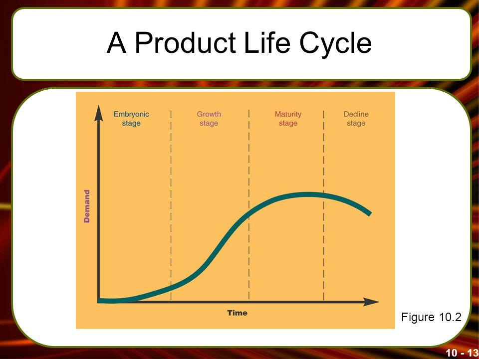 A Product Life Cycle Figure 10.2