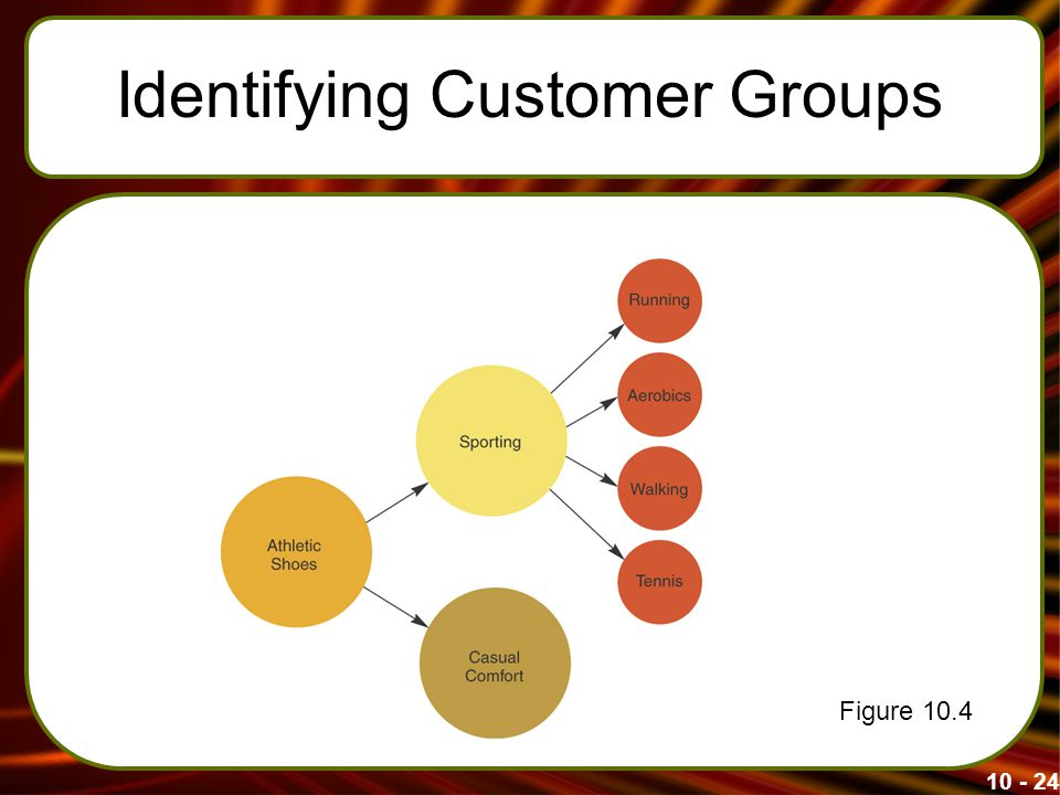 Identifying Customer Groups Figure 10.4