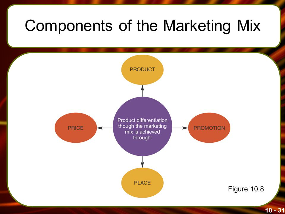 Components of the Marketing Mix Figure 10.8