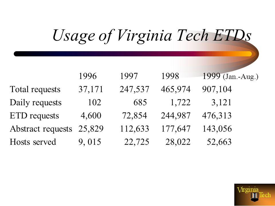 virginia tech dissertations