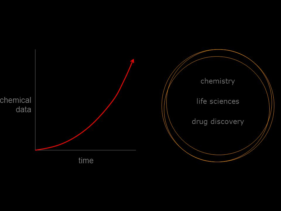 chemistry life sciences drug discovery chemical data time