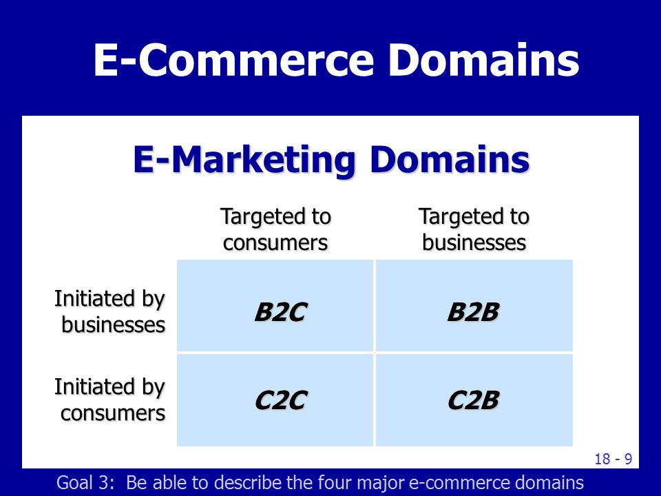 18 - 9 E-Marketing Domains E-Commerce Domains Targeted to consumers Initiated by businesses B2C Targeted to businesses Initiated by consumers C2CC2B B