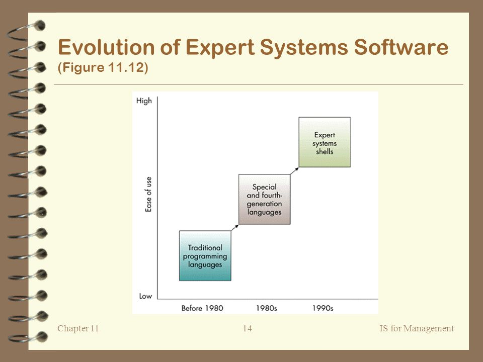 Chapter 11IS for Management14 Evolution of Expert Systems Software (Figure 11.12)